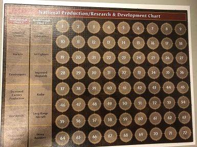 Production & Research Chart (Anniversary)
